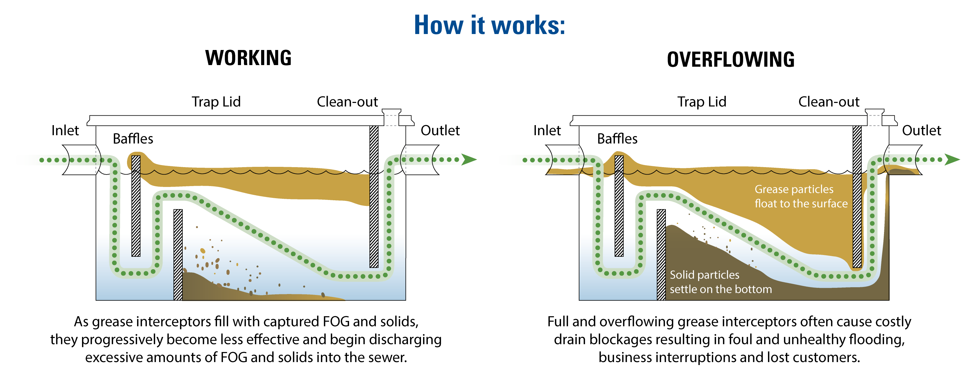 grease trap how it works image