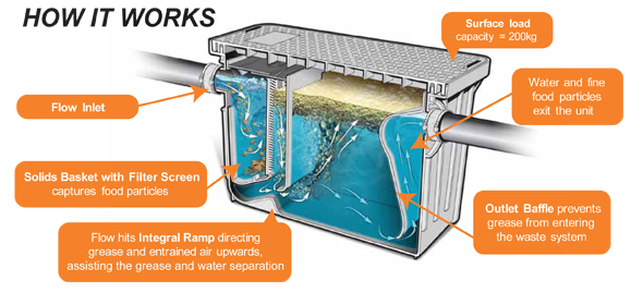 image diagram of grease trap